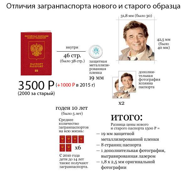 Какие документы нужны для оформления загранпаспорта на 10 лет?